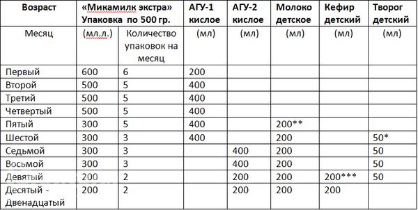 Схема и объемы выписки