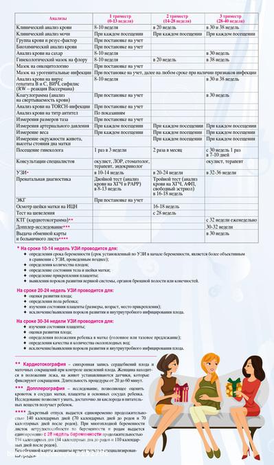 Платный анализ крови при беременности