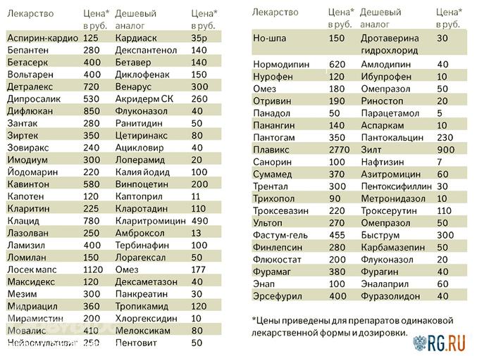 Михаил фёдоров шифр простой