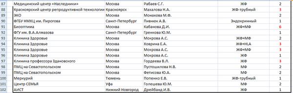 Расписание врачей в детской поликлинике 6 калининград