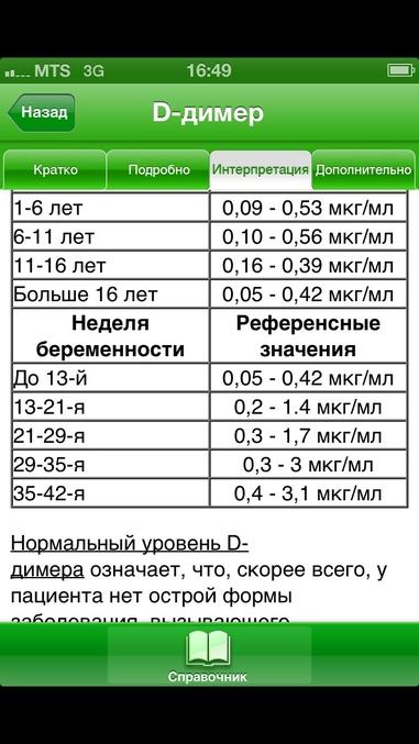 Д-димер выше нормы при беременности