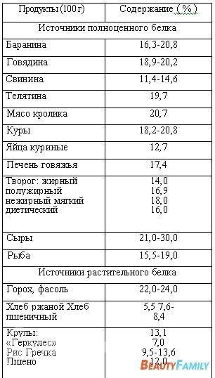 таблица продуктов содержащих большое количество углеводов