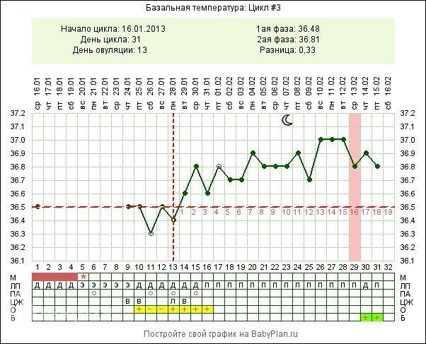 Примеры графиков базальной температуры у беременных
