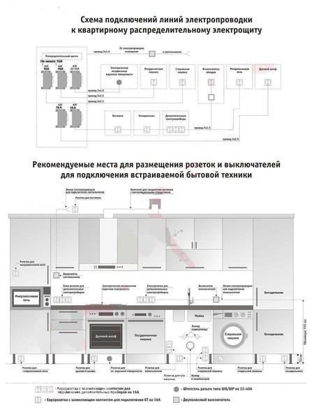 Может кому пригодится. http://forum.materinstvo.ru/index.php?showtopic...  А вот схема розеток для кухни...
