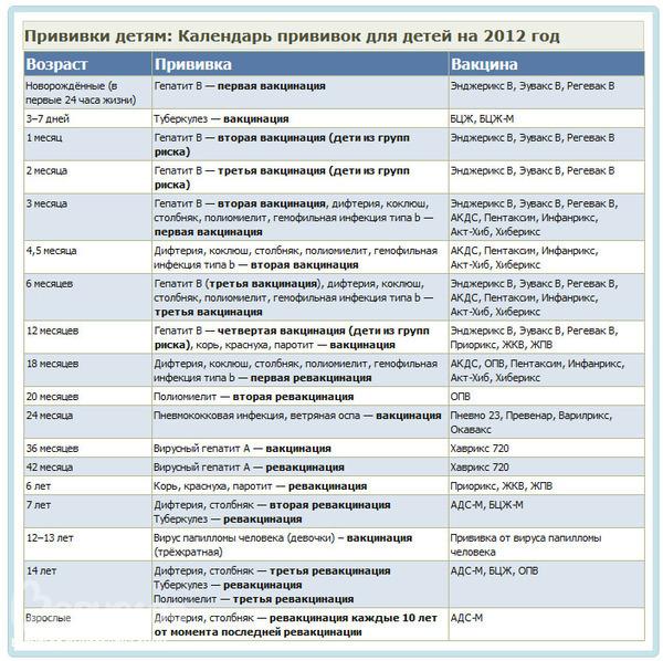 Календарь прививок детей